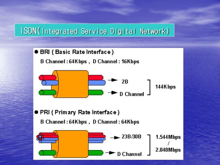 ISDN(