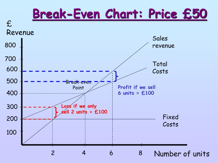 Break-Even Chart: Price £50