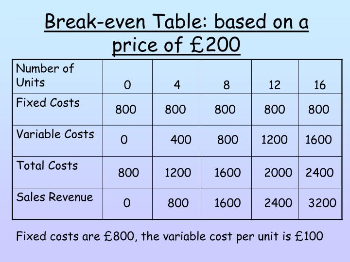 Break-even Table: based on a price of £200