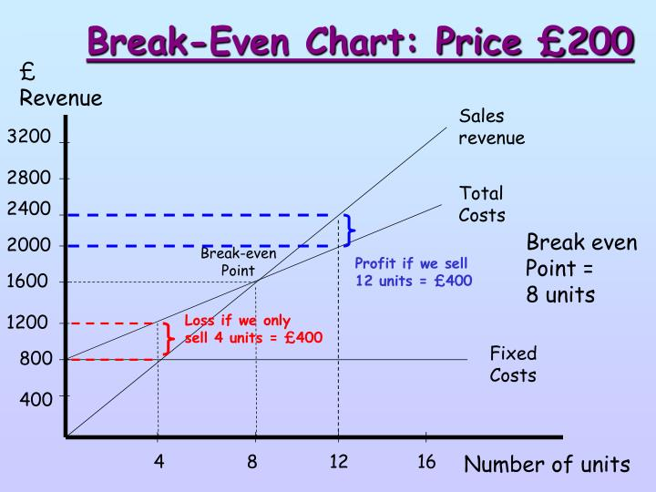 Break-Even Chart: Price £200