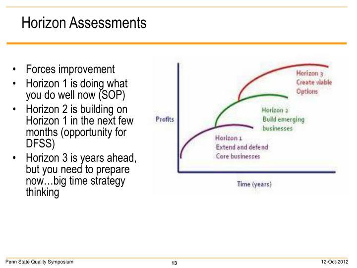 Horizon Assessments