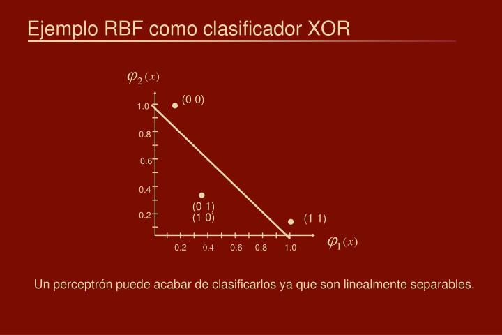 Ejemplo RBF como clasificador XOR