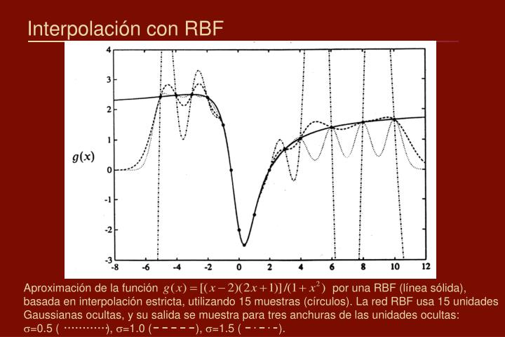 Interpolación con RBF