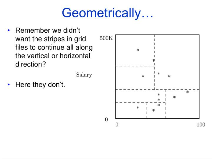 Geometrically…