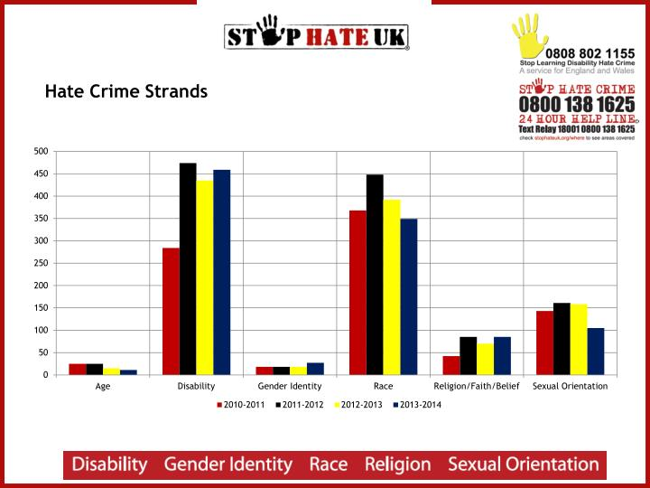 Hate Crime Strands