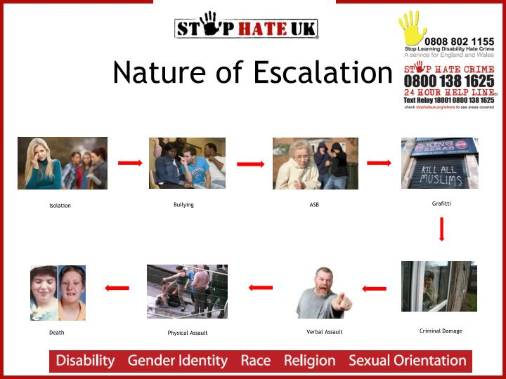 Nature of Escalation
