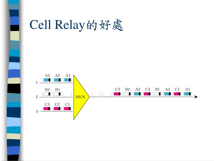 Cell Relay