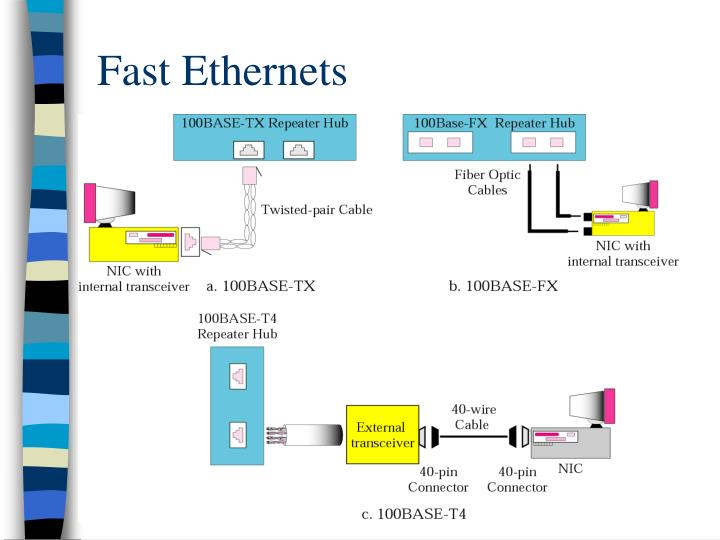 Fast Ethernets