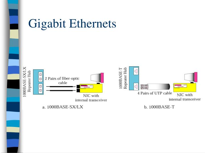 Gigabit Ethernets