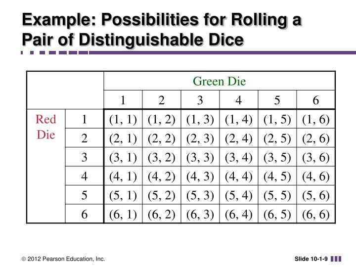 Example: Possibilities for Rolling a Pair of Distinguishable Dice
