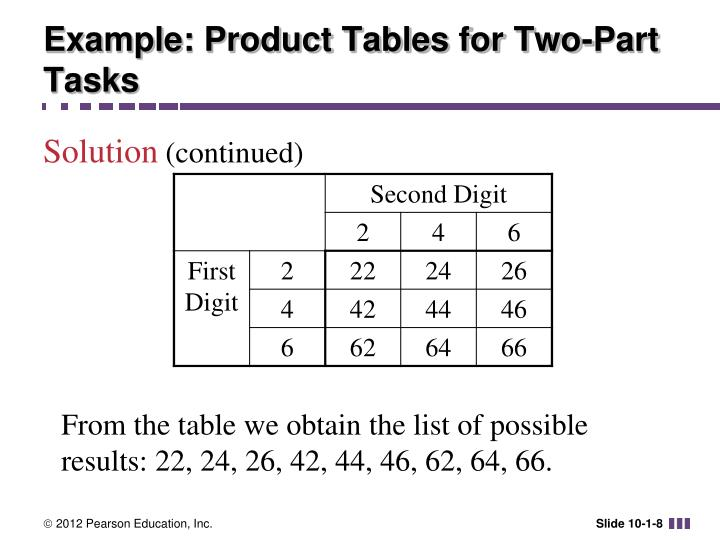 Example: Product Tables for Two-Part Tasks
