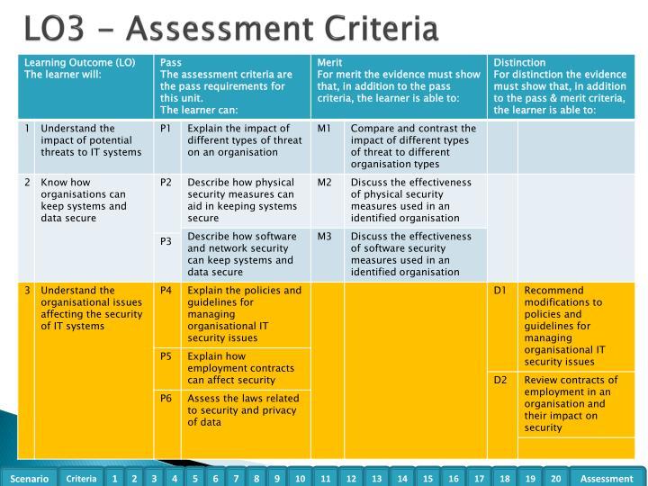 LO3 - Assessment Criteria