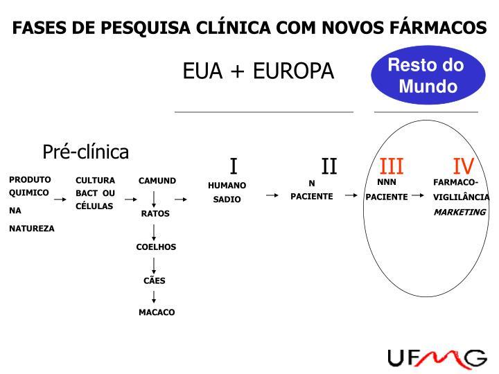 FASES DE PESQUISA CLÍNICA COM NOVOS FÁRMACOS