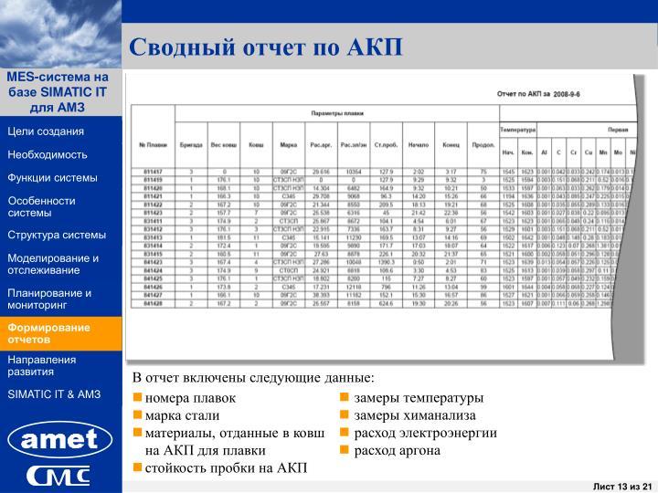 Сводный отчет по АКП