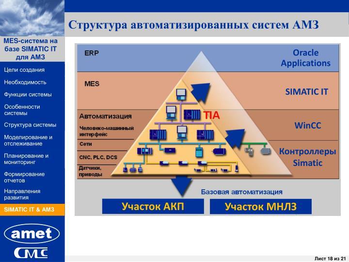 Структура автоматизированных систем АМЗ