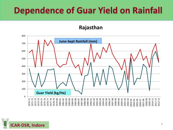 Dependence of Guar Yield on Rainfall