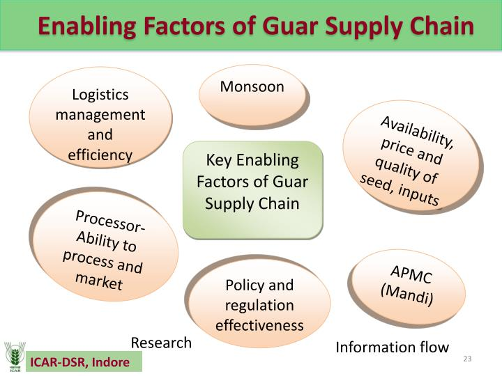 Enabling Factors of Guar Supply Chain