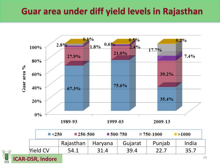 Guar area under diff yield levels in Rajasthan