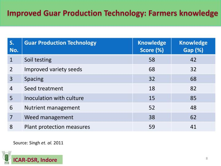 Improved Guar Production Technology: Farmers knowledge