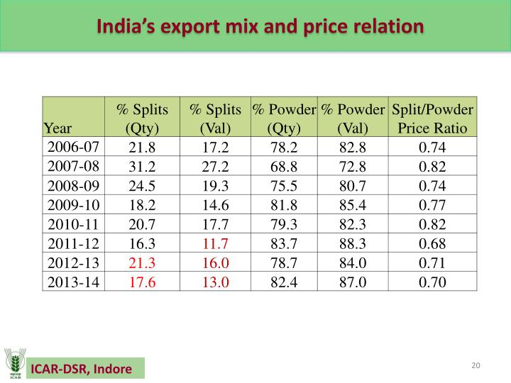 India's export mix and price relation