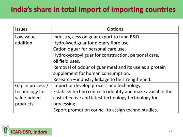 India's share in total import of importing countries