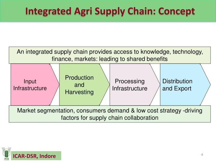 An integrated supply chain provides access to knowledge, technology, finance, markets: leading to shared benefits