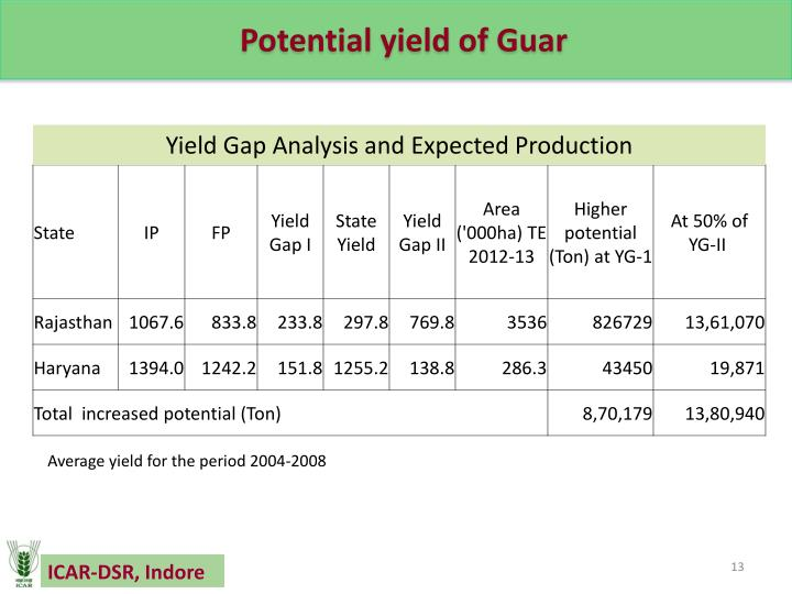 Potential yield of Guar