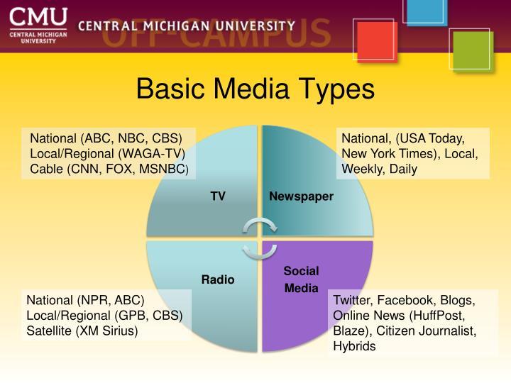 Basic Media Types