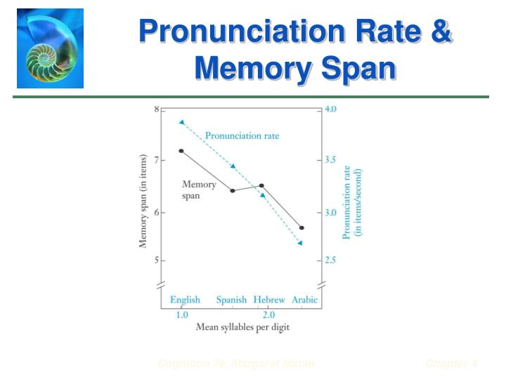 Pronunciation Rate & Memory Span
