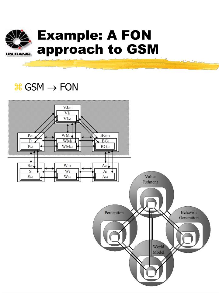 Example: A FON approach to GSM