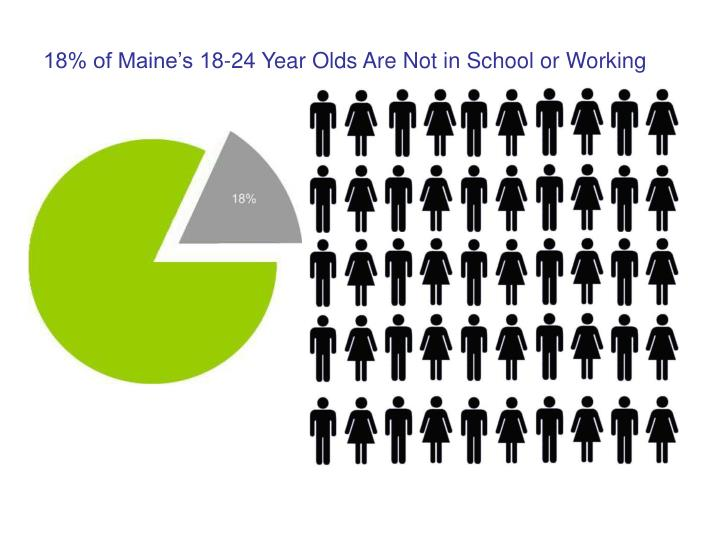 18% of Maine's 18-24 Year Olds Are Not in School or Working