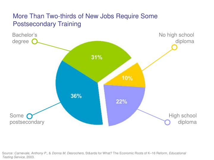 More Than Two-thirds of New Jobs Require Some Postsecondary Training