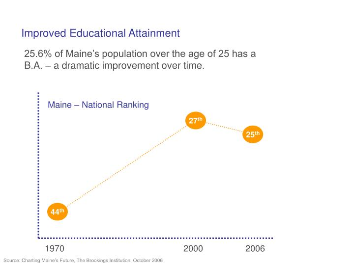 Improved Educational Attainment