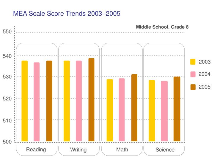 MEA Scale Score Trends 2003–2005