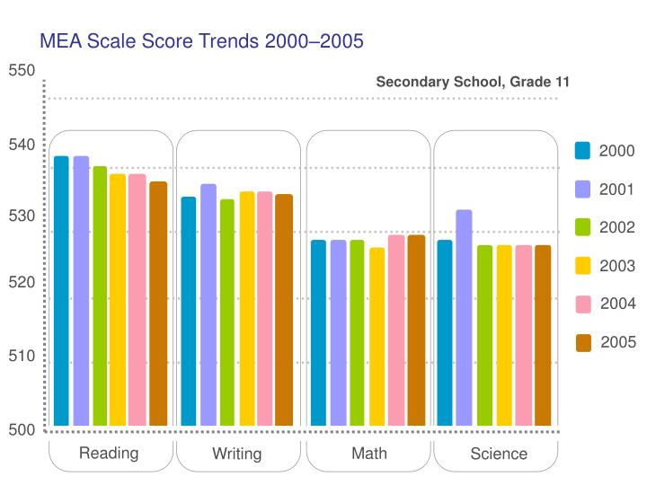 MEA Scale Score Trends 2000–2005