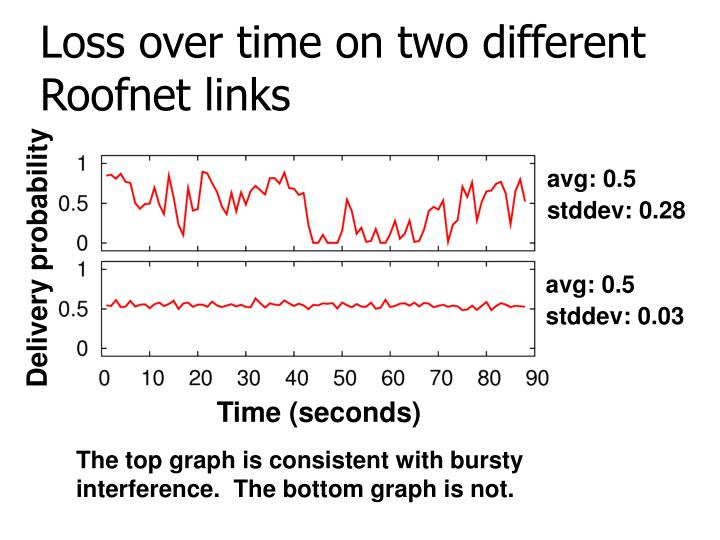 Loss over time on two different Roofnet links