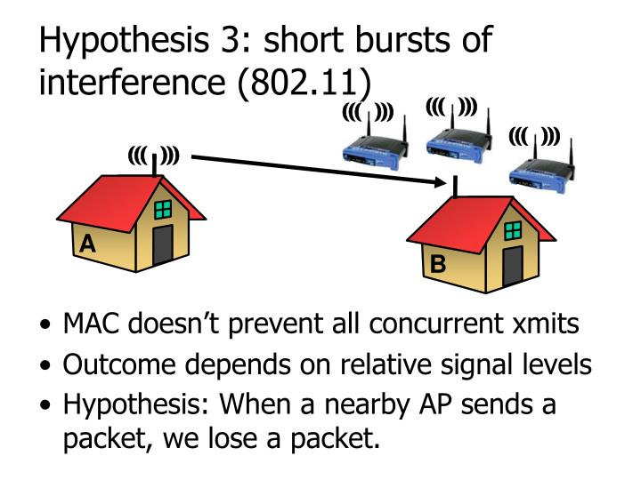 Hypothesis 3: short bursts of interference (802.11)