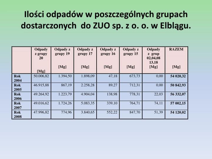 Ilości odpadów w poszczególnych grupach dostarczonych  do ZUO sp. z o. o. w Elblągu.