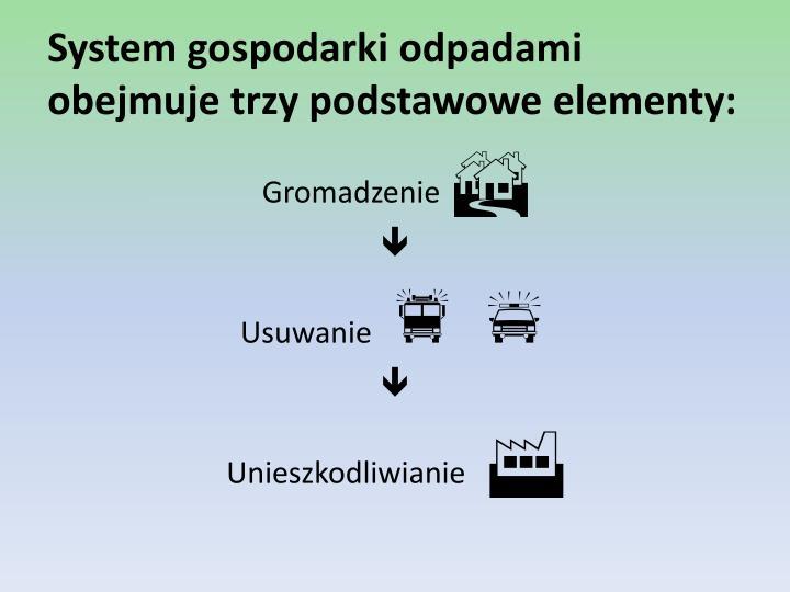 System gospodarki odpadami obejmuje trzy podstawowe elementy: