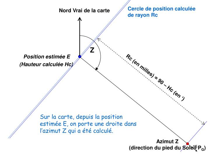 Cercle de position calculée de rayon Rc