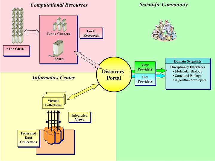 Scientific Community