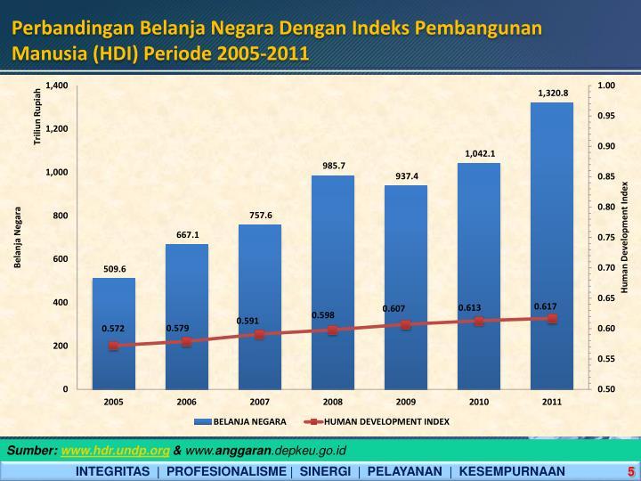 Perbandingan Belanja Negara Dengan Indeks Pembangunan Manusia (HDI) Periode 2005-2011