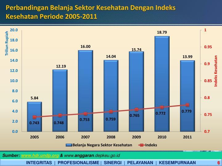 Perbandingan Belanja Sektor Kesehatan Dengan Indeks Kesehatan Periode 2005-2011