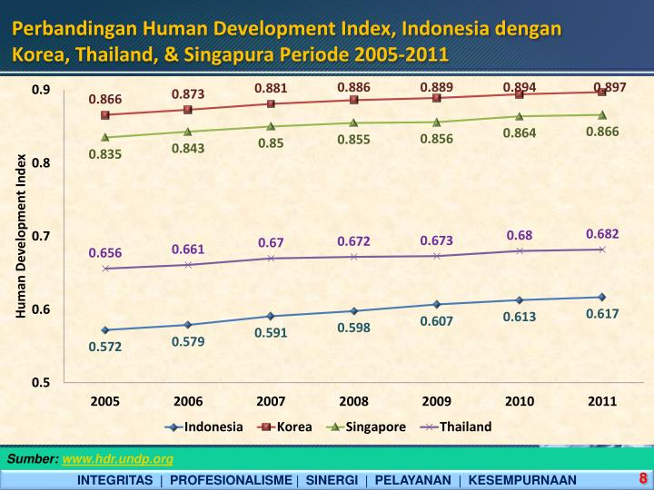 Perbandingan Human Development Index, Indonesia dengan Korea, Thailand, & Singapura Periode 2005-2011