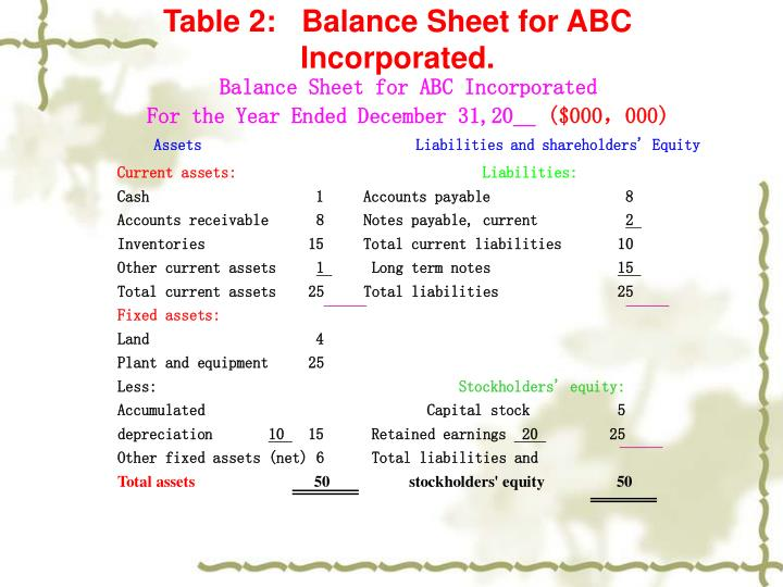 Table 2:   Balance Sheet for ABC Incorporated.