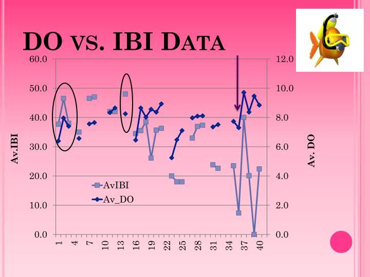 DO vs. IBI Data