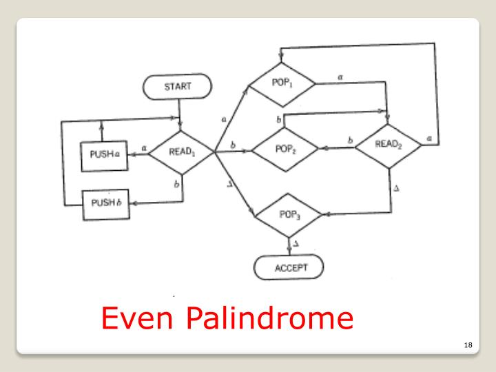 Even Palindrome