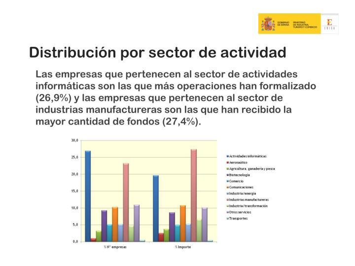 Distribución por sector de actividad
