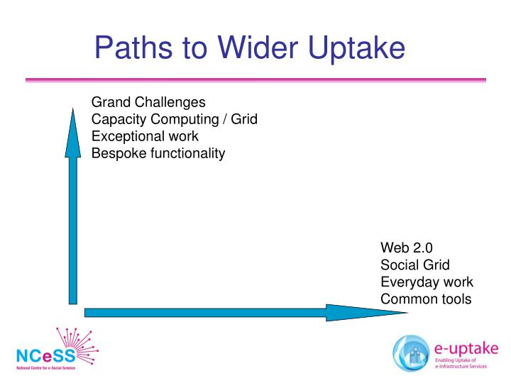 Paths to Wider Uptake