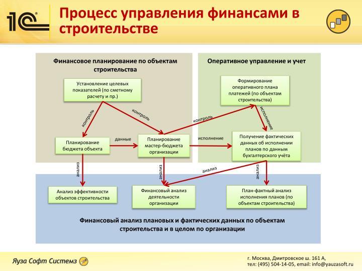 Финансовое планирование по объектам строительства